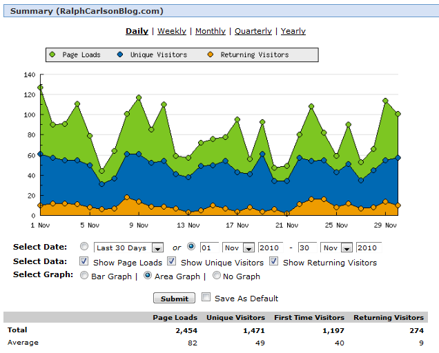 Site Statistics summary for November 2010